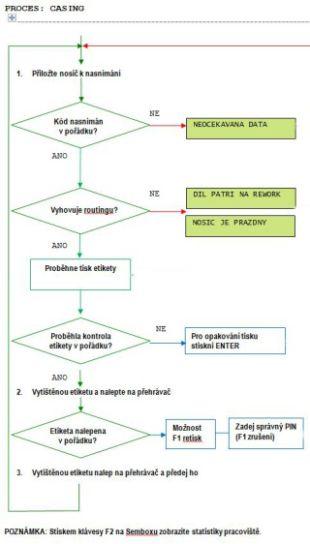 Vyvojovy diagram